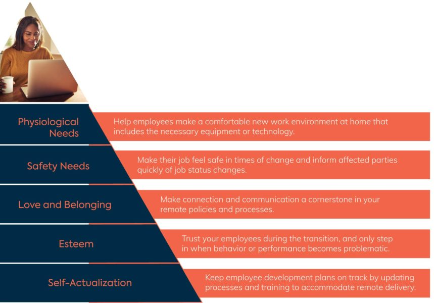 Employees' Maslow's Hierarchy of Needs